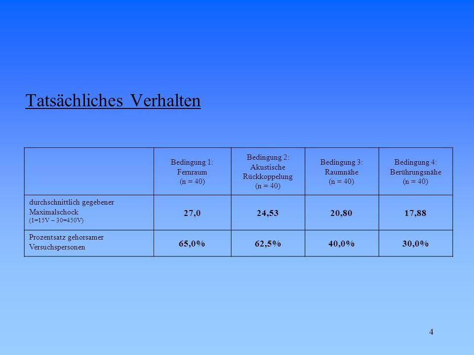 5 Tatsächliches Verhalten Bedingung 5: Bemerkungen über Herzfehler (n = 40) Bedingung 6: Personalwechsel (n = 40) Bedingung 7: Abwesenheit des Versuchsleiters (n = 40) Bedingung 8: Frauen (n = 40) durchschnittlich gegebener Maximalschock (1=15V – 30=450V) 24,5522,2018,1524,73 Prozentsatz gehorsamer Versuchspersonen 65,0%50,0%20,5%65,0%