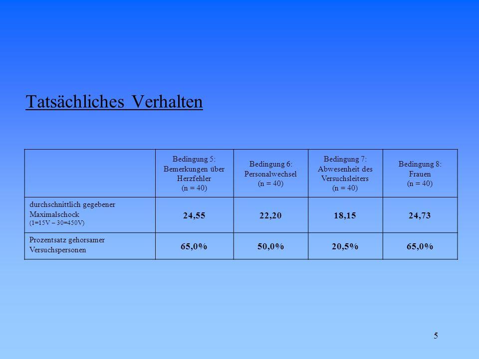 6 Tatsächliches Verhalten Bedingung 9: verwahrlostes Bürogebäude (n = 40) Bedingung 10: Vp wählt Schockstufe selber (n = 40) Bedingung 11: 2 Versuchspersonen lehnen sich auf (n = 40) Bedingung 12: Mitläufer (n = 40) durchschnittlich gegebener Maximalschock (1=15V – 30=450V) 20,955,5016,4528,65 Prozentsatz gehorsamer Versuchspersonen 47,5%2,5%10,0%92,5%