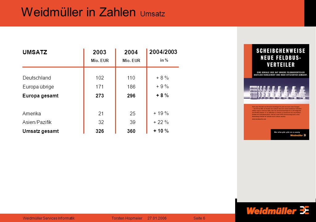 Seite 6Weidmüller Services InformatikTorsten Hopmeier 27.01.2006 Weidmüller in Zahlen Umsatz UMSATZ Deutschland Europa übrige Europa gesamt Amerika Asien/Pazifik Umsatz gesamt 2003 Mio.
