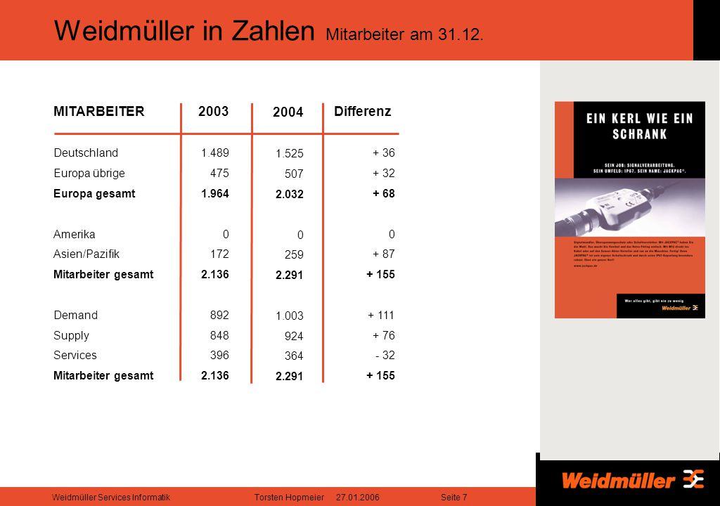 Seite 7Weidmüller Services InformatikTorsten Hopmeier 27.01.2006 Weidmüller in Zahlen Mitarbeiter am 31.12.
