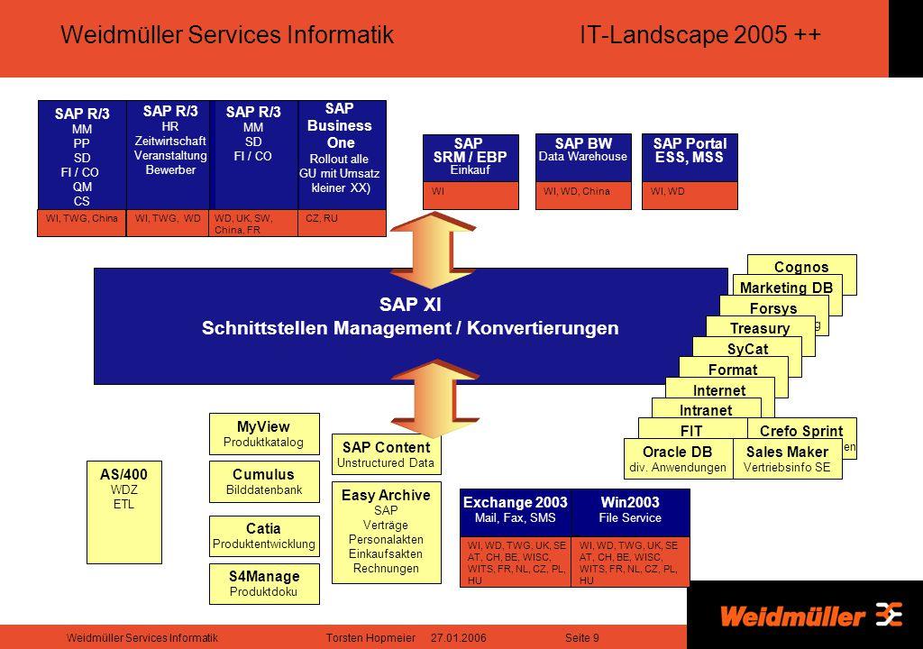 Seite 10Weidmüller Services InformatikTorsten Hopmeier 27.01.2006 Weidmüller ERP Landscape: SAP R/3 + B1To Be 2005 ++ DB SAP B1 DE (WI+TWG) DE (WD) UK SE CN (Suzhou) CN (Shanghai) IT ES FR RO DB SAP R/3 SAP XI SAP Exchange Infrstructure AU (?) JP SG KP CZ TR PL HU Benelux CH AT RU (customer and lead management + activities) Weidmüller ERP-Landscape R/3  B1 Integration SAP BW SAP Enterprise Portal