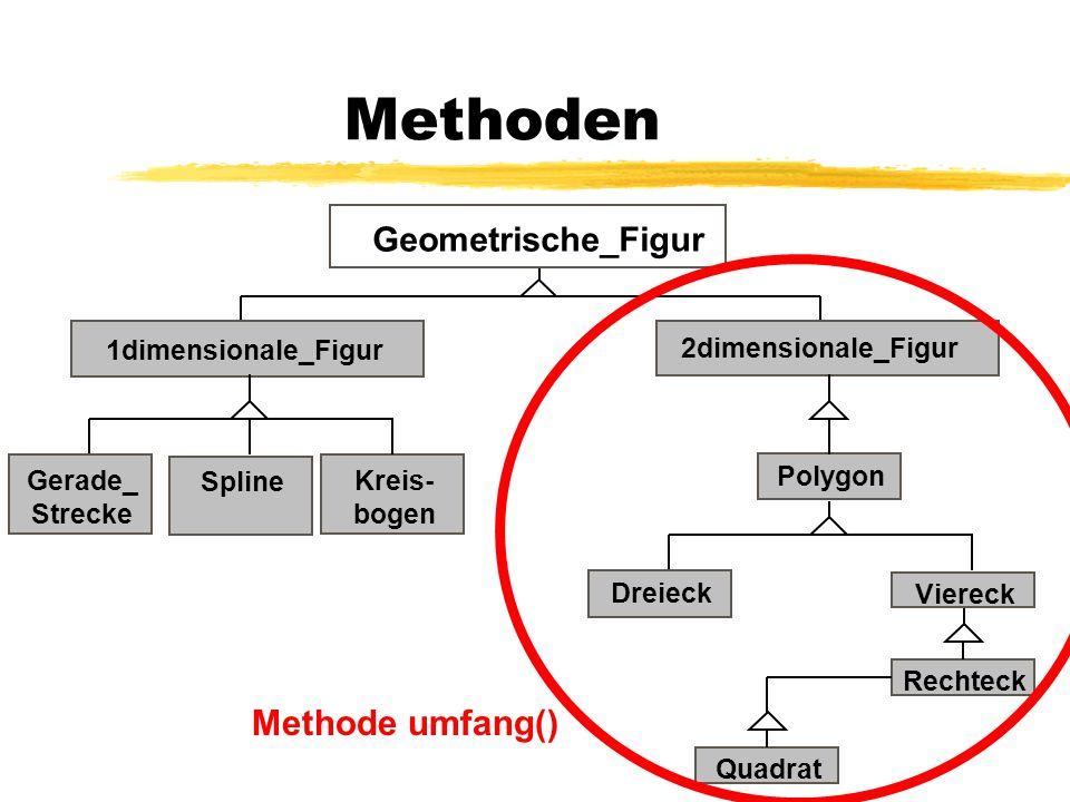 Polymorphismus Eine Klassenvariable kann Objekte von Unterklassen aufnehmen Beispiel (Geometrische Figuren): Geometrische_Figur g1, g2; g1 = new Dreieck(); g2 = new Quadrat(); Es können nur die Methoden der Klassenvariablen aufgerufen werden: g1.zeichne(); //aus Geometrische_Fig.