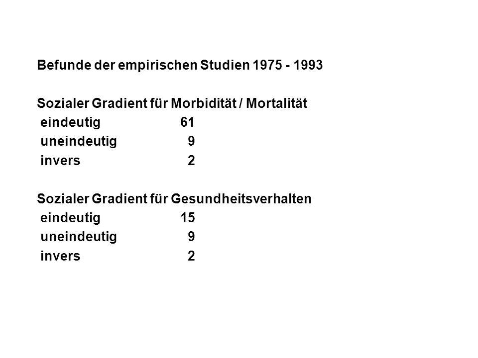 Befunde der empirischen Studien 1975 - 1993 Sozialer Gradient für Morbidität / Mortalität eindeutig61 uneindeutig 9 invers 2 Sozialer Gradient für Ges