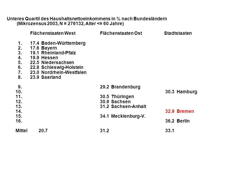 Unteres Quartil des Haushaltsnettoeinkommens in % nach Bundesländern (Mikrozensus 2003, N = 276132, Alter <= 60 Jahre) Flächenstaaten WestFlächenstaat