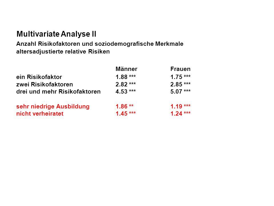Multivariate Analyse II Anzahl Risikofaktoren und soziodemografische Merkmale altersadjustierte relative Risiken MännerFrauen ein Risikofaktor1.88 ***