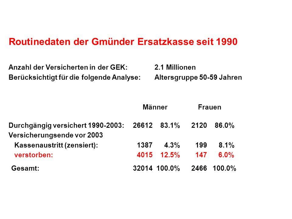 Routinedaten der Gmünder Ersatzkasse seit 1990 Anzahl der Versicherten in der GEK: 2.1 Millionen Berücksichtigt für die folgende Analyse: Altersgruppe