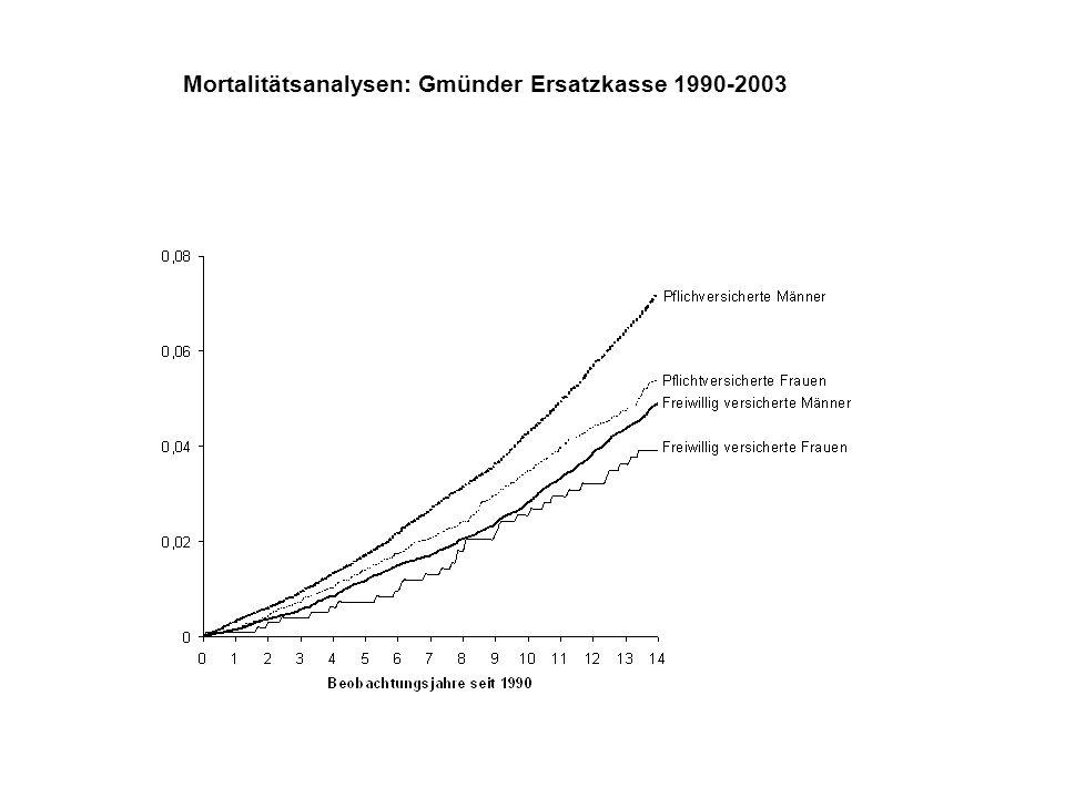 Mortalitätsanalysen: Gmünder Ersatzkasse 1990-2003