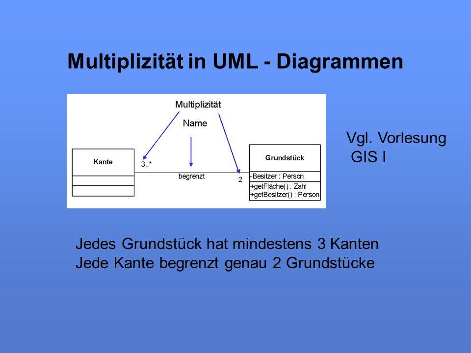Multiplizität in UML - Diagrammen Jedes Grundstück hat mindestens 3 Kanten Jede Kante begrenzt genau 2 Grundstücke Vgl. Vorlesung GIS I