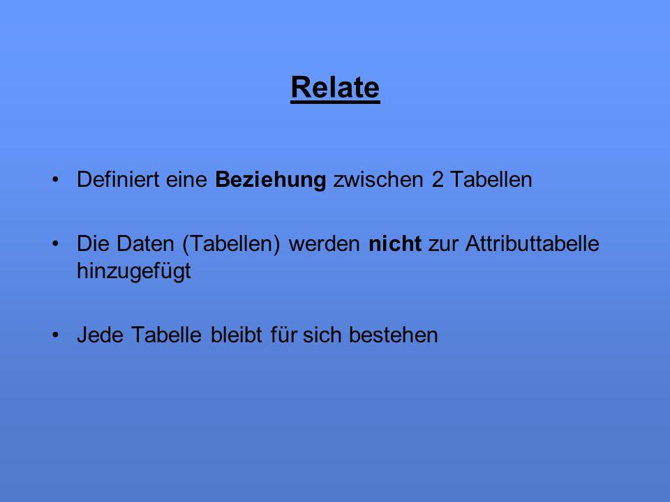 Relate Definiert eine Beziehung zwischen 2 Tabellen Die Daten (Tabellen) werden nicht zur Attributtabelle hinzugefügt Jede Tabelle bleibt für sich bes