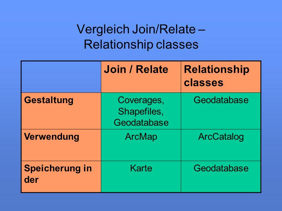 Vergleich Join/Relate – Relationship classes Join / RelateRelationship classes GestaltungCoverages, Shapefiles, Geodatabase Geodatabase VerwendungArcM