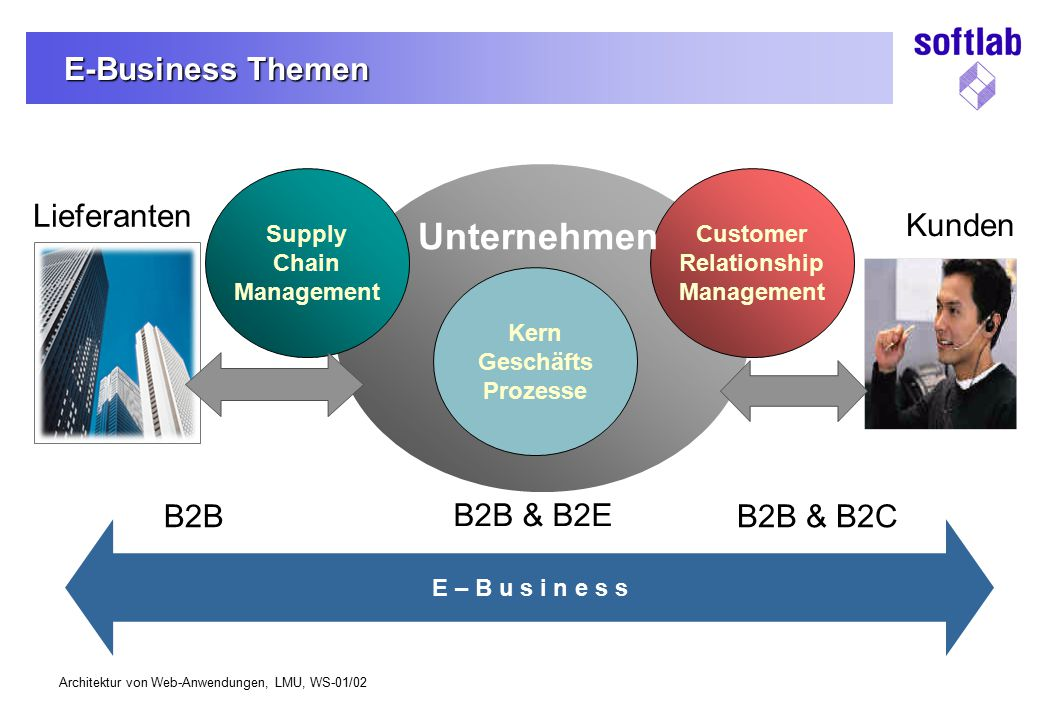 Architektur von Web-Anwendungen, LMU, WS-01/02 Kunden Customer Relationship Management E-Business Themen E – B u s i n e s s Supply Chain Management B