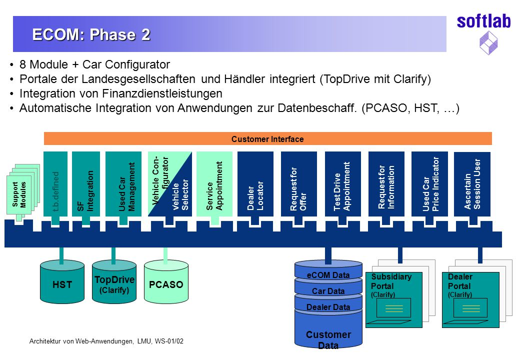 Architektur von Web-Anwendungen, LMU, WS-01/02 Support Modules Support Modules Support Modules Dealer Portal (Clarify) Vehicle Selector Dealer Locator