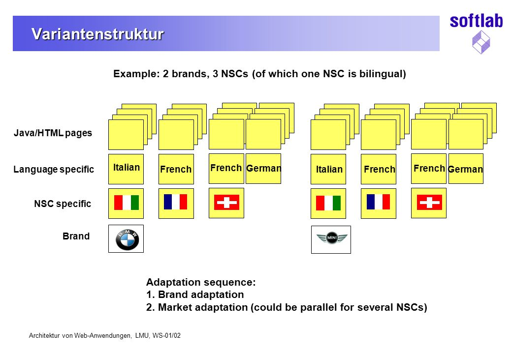 Architektur von Web-Anwendungen, LMU, WS-01/02 Variantenstruktur NSC specific German French Italian French German Java/HTML pages Language specific Br