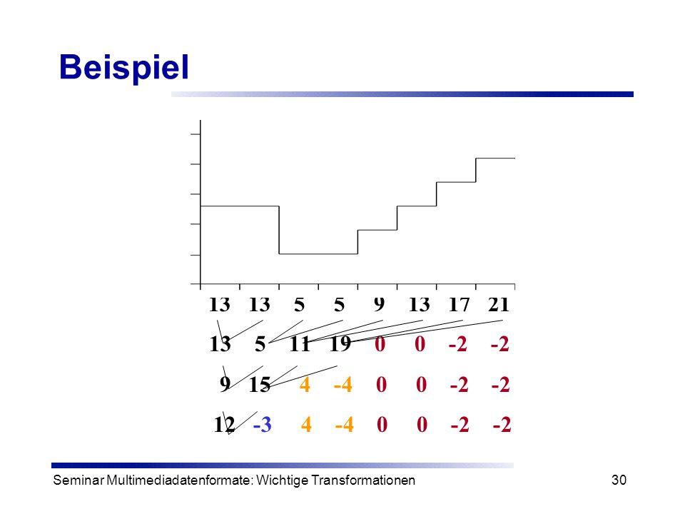 Seminar Multimediadatenformate: Wichtige Transformationen30 Beispiel 13 13 5 5 9 13 17 21 13 5 11 19 0 0 -2 -2 9 15 4 -4 0 0 -2 -2 12 -3 4 -4 0 0 -2 -