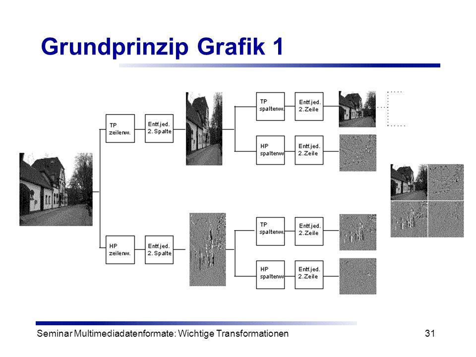 Seminar Multimediadatenformate: Wichtige Transformationen31 Grundprinzip Grafik 1