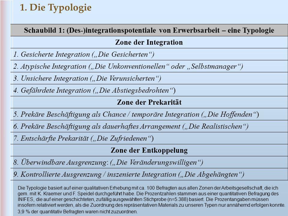 """Schaubild 1: (Des-)integrationspotentiale von Erwerbsarbeit – eine Typologie Zone der Integration 1. Gesicherte Integration (""""Die Gesicherten"""") 2. Aty"""