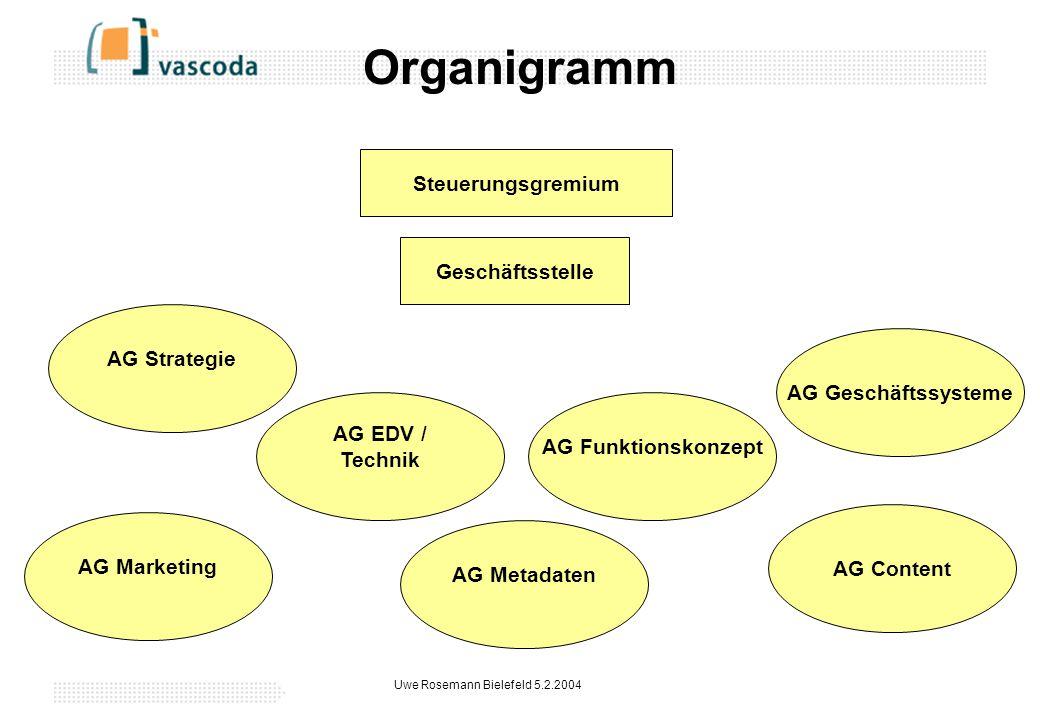 Uwe Rosemann Bielefeld 5.2.2004 Organigramm Steuerungsgremium Geschäftsstelle AG Geschäftssysteme AG Content AG Metadaten AG Funktionskonzept AG Marketing AG EDV / Technik AG Strategie