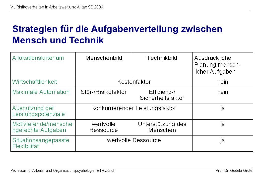 Prof. Dr. Gudela Grote VL Risikoverhalten in Arbeitswelt und Alltag SS 2006 Professur für Arbeits- und Organisationspsychologie, ETH Zürich Strategien