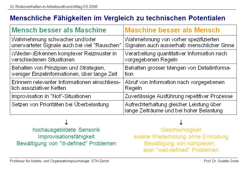 Prof. Dr. Gudela Grote VL Risikoverhalten in Arbeitswelt und Alltag SS 2006 Professur für Arbeits- und Organisationspsychologie, ETH Zürich Menschlich