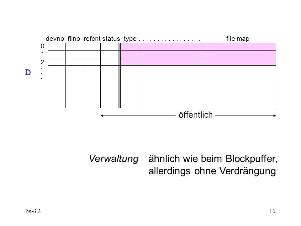 bs-6.310 Verwaltung ähnlich wie beim Blockpuffer, allerdings ohne Verdrängung devno filno refcnt status type.................file map öffentlich D 012...012...