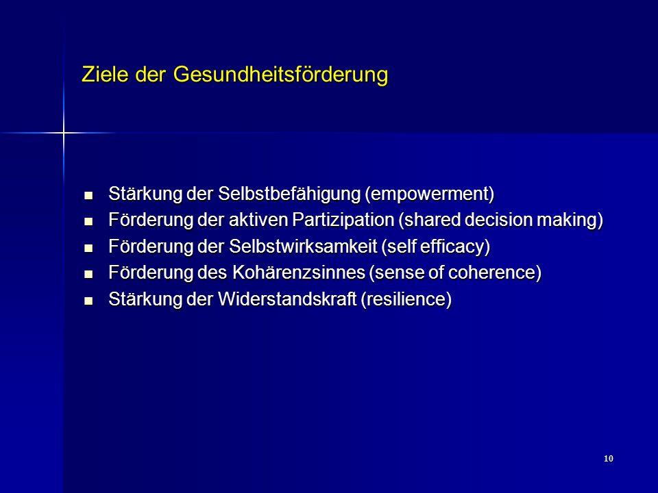 10 Ziele der Gesundheitsförderung Stärkung der Selbstbefähigung (empowerment) Stärkung der Selbstbefähigung (empowerment) Förderung der aktiven Partiz