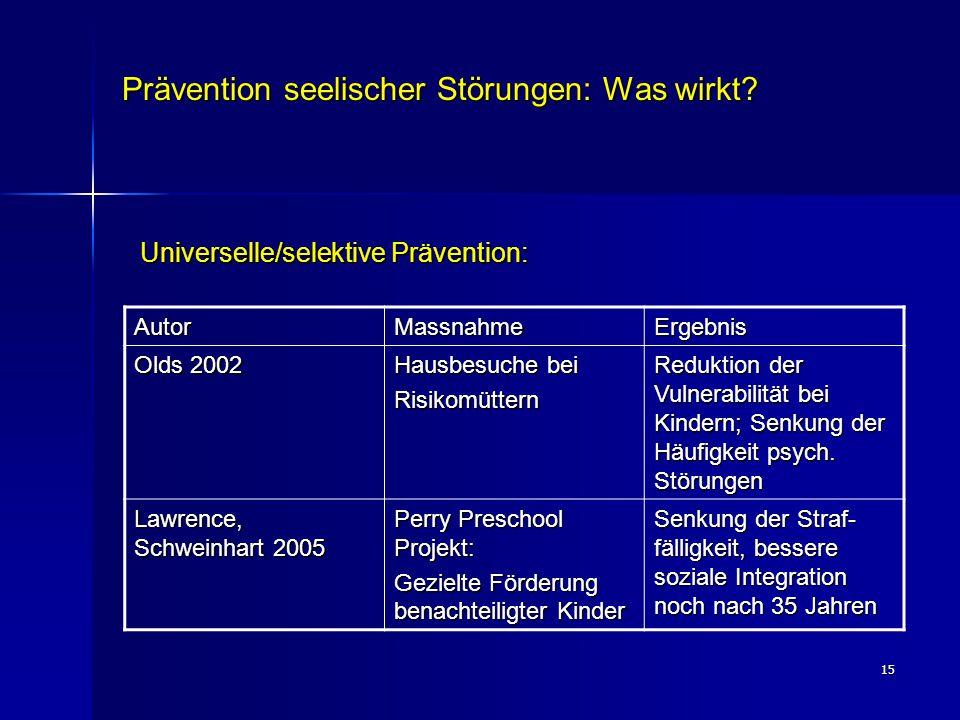 15 Prävention seelischer Störungen: Was wirkt? Universelle/selektive Prävention: AutorMassnahmeErgebnis Olds 2002 Hausbesuche bei Risikomüttern Redukt