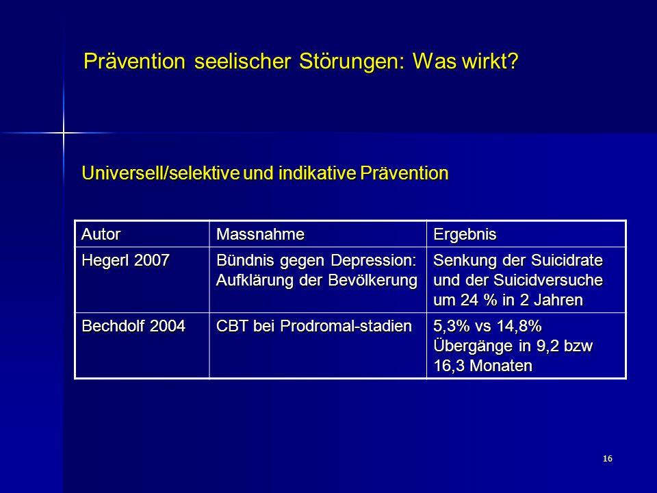 16 Prävention seelischer Störungen: Was wirkt? Universell/selektive und indikative Prävention AutorMassnahmeErgebnis Hegerl 2007 Bündnis gegen Depress