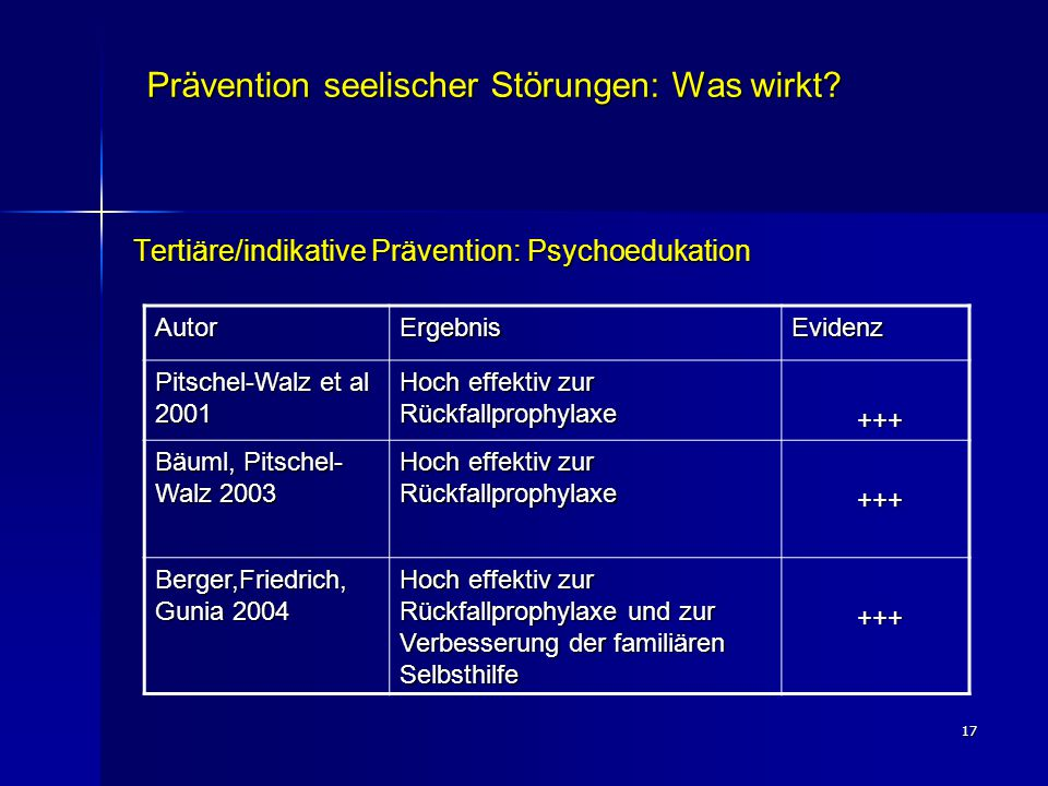 17 Prävention seelischer Störungen: Was wirkt? Tertiäre/indikative Prävention: Psychoedukation AutorErgebnisEvidenz Pitschel-Walz et al 2001 Hoch effe