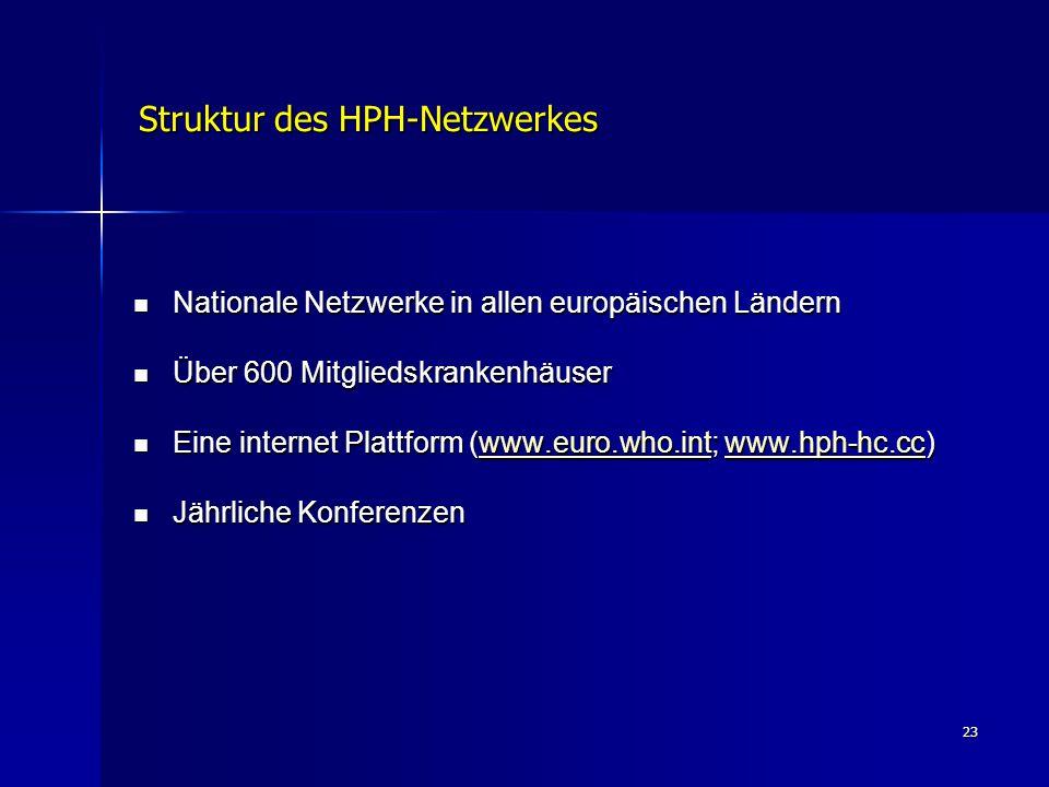 23 Struktur des HPH-Netzwerkes Nationale Netzwerke in allen europäischen Ländern Nationale Netzwerke in allen europäischen Ländern Über 600 Mitgliedsk