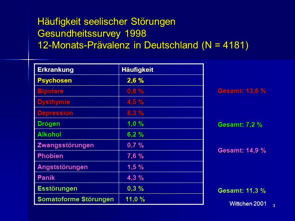 3 Häufigkeit seelischer Störungen Gesundheitssurvey 1998 12-Monats-Prävalenz in Deutschland (N = 4181) ErkrankungHäufigkeit Psychosen 2,6 % 2,6 % Bipo