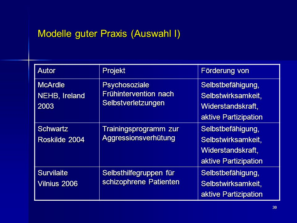 30 Modelle guter Praxis (Auswahl I) AutorProjekt Förderung von McArdle NEHB, Ireland 2003 Psychosoziale Frühintervention nach Selbstverletzungen Selbs
