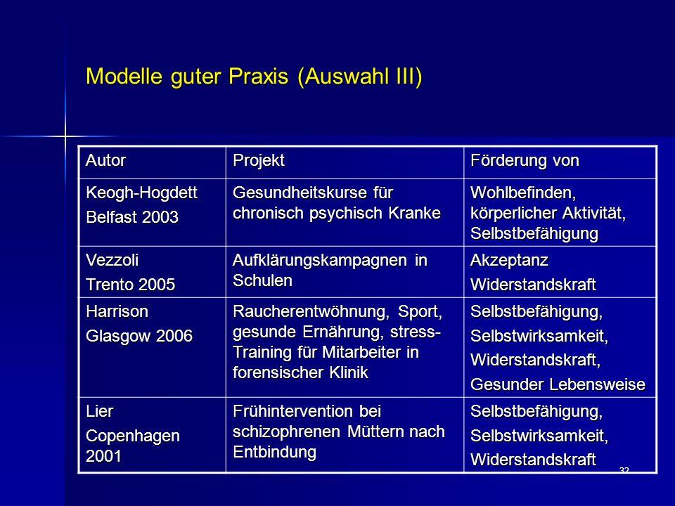32 Modelle guter Praxis (Auswahl III) AutorProjekt Förderung von Keogh-Hogdett Belfast 2003 Gesundheitskurse für chronisch psychisch Kranke Wohlbefind