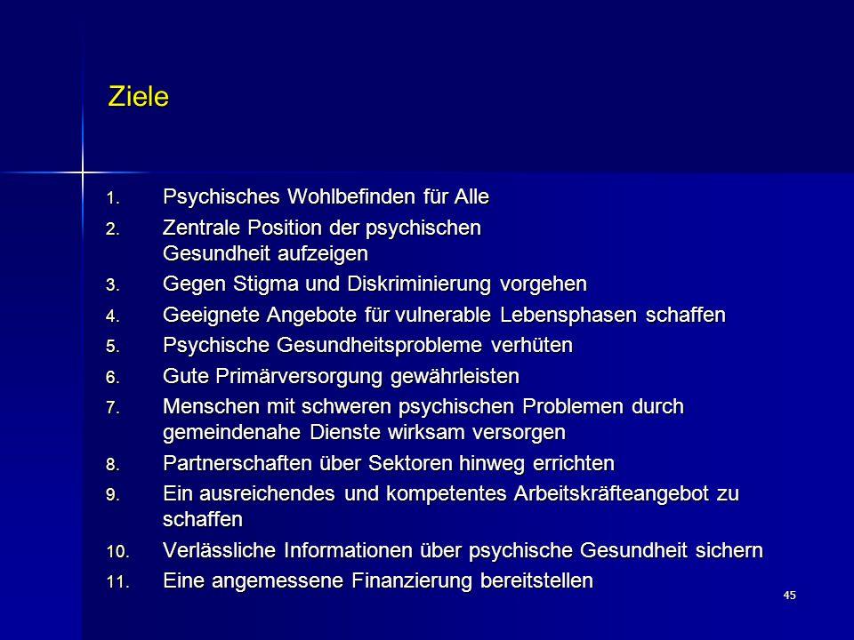 45 Ziele 1. Psychisches Wohlbefinden für Alle 2. Zentrale Position der psychischen Gesundheit aufzeigen 3. Gegen Stigma und Diskriminierung vorgehen 4