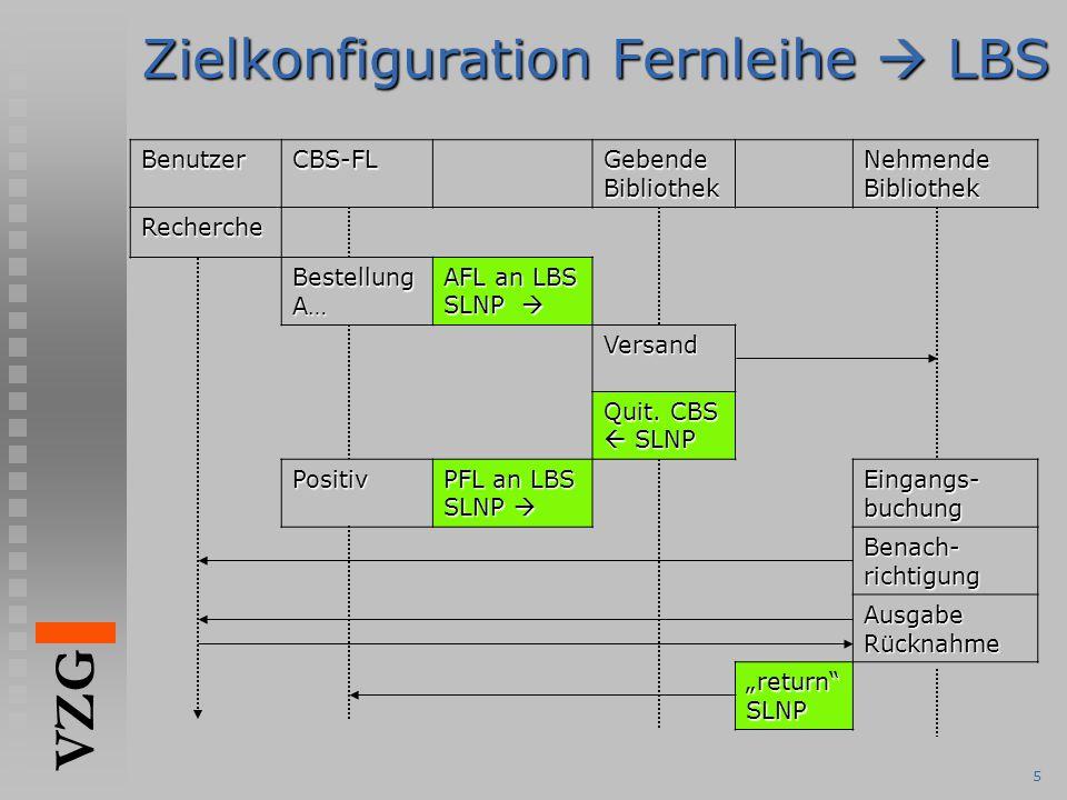 VZG 5 Zielkonfiguration Fernleihe  LBS BenutzerCBS-FL Gebende Bibliothek Nehmende Bibliothek Recherche Bestellung A… AFL an LBS SLNP  Versand Quit.