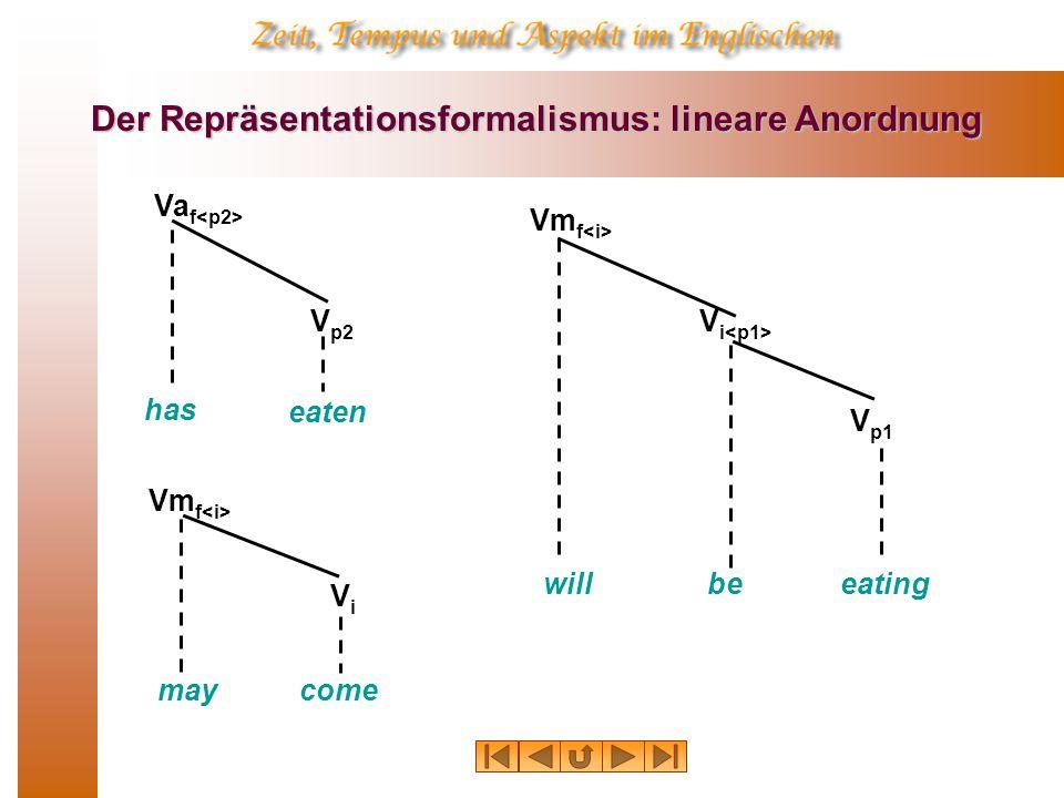 Der Repräsentationsformalismus: lineare Anordnung has eaten Va f V p2 may Vm f come ViVi willeating Vm f V p1 be V i