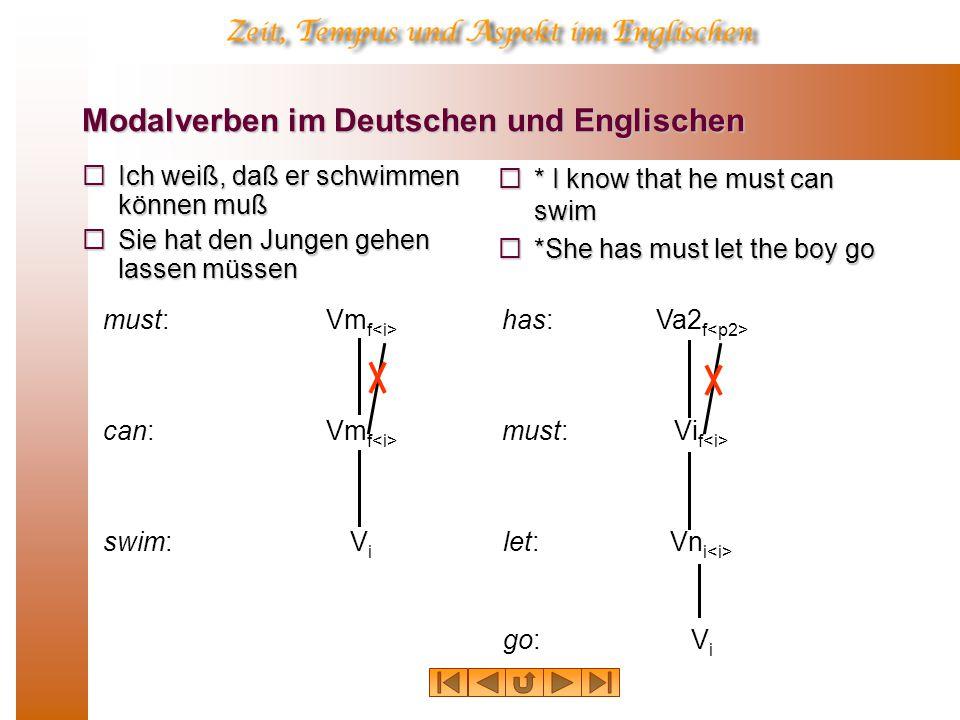 Modalverben im Deutschen und Englischen  Ich weiß, daß er schwimmen können muß  Sie hat den Jungen gehen lassen müssen  * I know that he must can swim  *She has must let the boy go must:Vm f can:Vm f has:Va2 f Vi f swim: must: Vn i let: ViVi go: ViVi