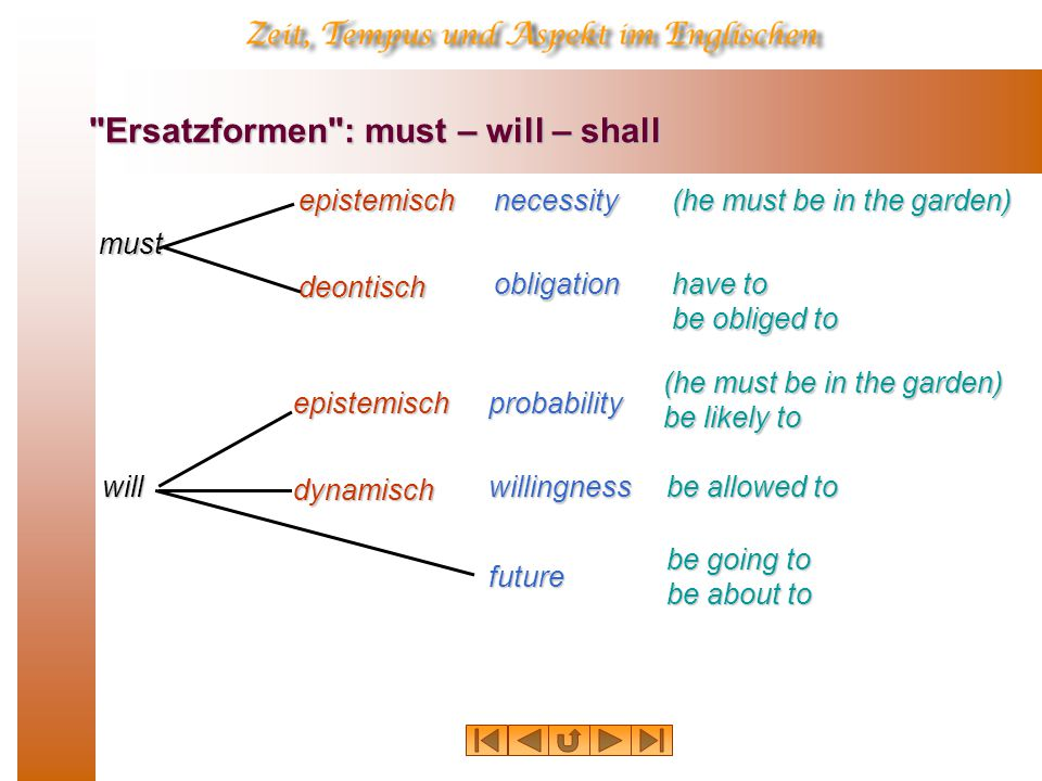 Ersatzformen : must – will – shall must willepistemischnecessity (he must be in the garden) deontisch obligation have to be obliged to epistemischprobability (he must be in the garden) be likely to dynamischwillingness be allowed to future be going to be about to
