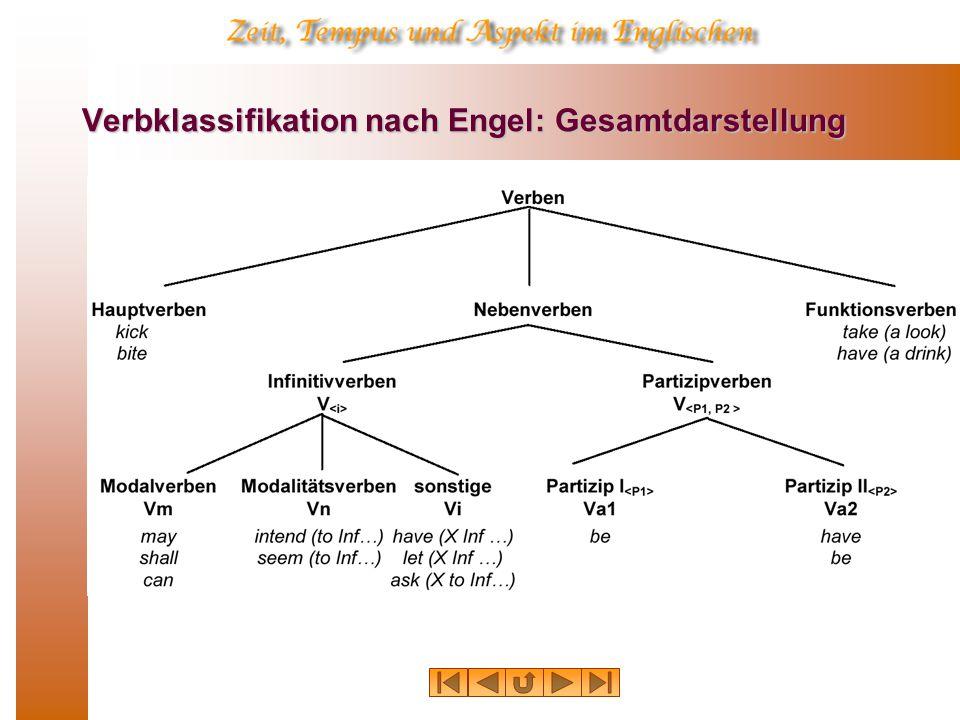 Die Dependenzstruktur englischer Verbalkomplexe à la Engel: Der Repräsentationsformalismus  Das Subklassensymbol bezeichnet die Verbklasse, der das jeweilige Verb angehört (also V, Vm, Va1, Va2, Vn usw.);  Der Kategorialindex bezeichnet die Form des jeweiligen Verbs: f für finites Verb, p1 oder p2 für Verb im Partizip I oder II, oder i für Infinitiv.