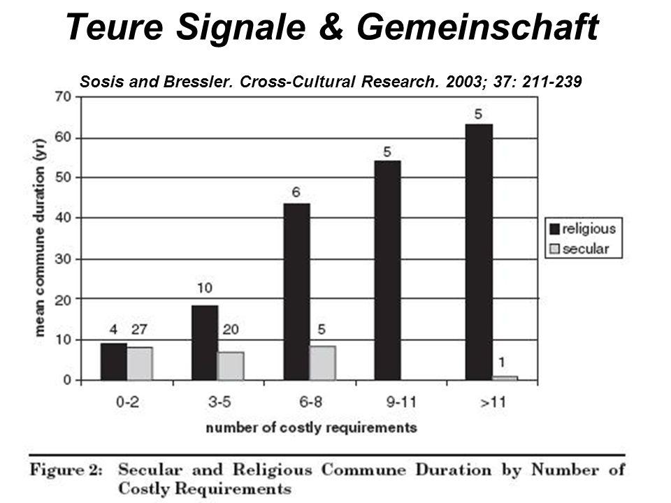 Teure Signale & Gemeinschaft Sosis and Bressler. Cross-Cultural Research. 2003; 37: 211-239