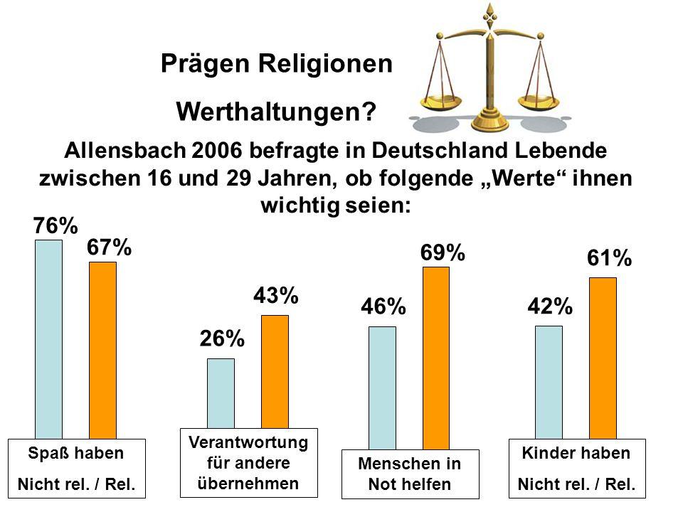 """Allensbach 2006 befragte in Deutschland Lebende zwischen 16 und 29 Jahren, ob folgende """"Werte"""" ihnen wichtig seien: Prägen Religionen Werthaltungen? S"""