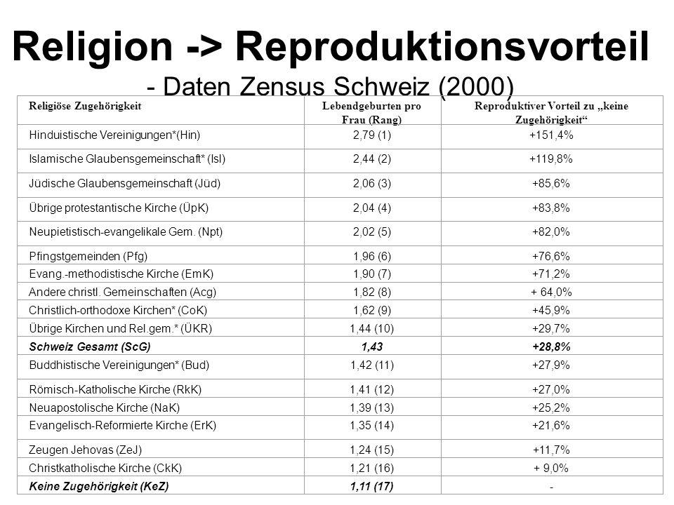 """Religion -> Reproduktionsvorteil - Daten Zensus Schweiz (2000) Religiöse ZugehörigkeitLebendgeburten pro Frau (Rang) Reproduktiver Vorteil zu """"keine Z"""