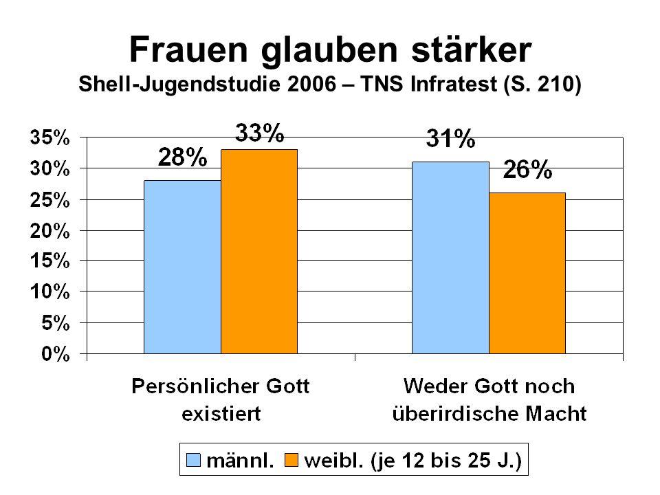 Frauen glauben stärker Shell-Jugendstudie 2006 – TNS Infratest (S. 210)
