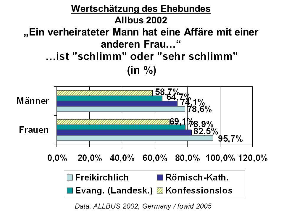 """Wertschätzung des Ehebundes Allbus 2002 """"Ein verheirateter Mann hat eine Affäre mit einer anderen Frau…"""" Data: ALLBUS 2002, Germany / fowid 2005"""