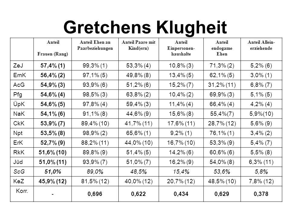 Gretchens Klugheit Anteil Frauen (Rang) Anteil Ehen an Paarbeziehungen Anteil Paare mit Kind(ern) Anteil Einpersonen- haushalte Anteil endogame Ehen A