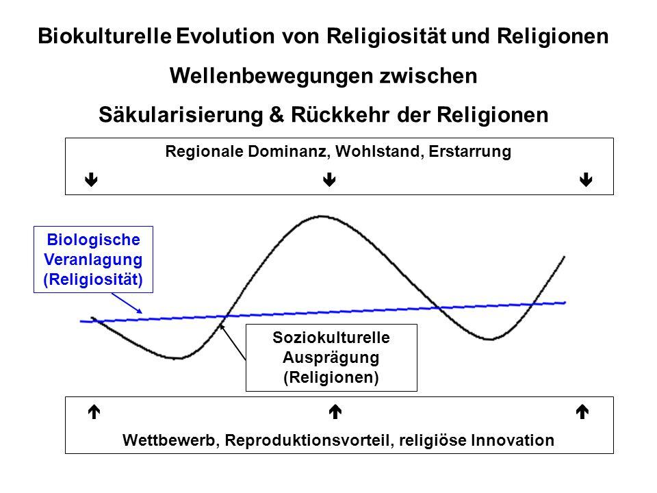    Wettbewerb, Reproduktionsvorteil, religiöse Innovation Regionale Dominanz, Wohlstand, Erstarrung    Biokulturelle Evolution von Religiosität