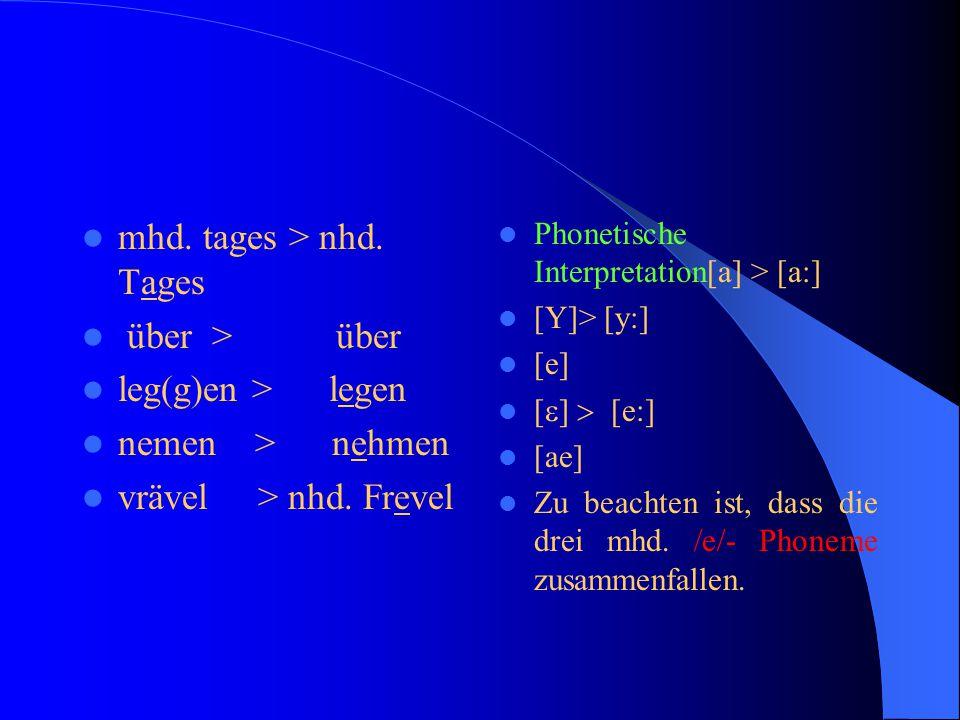 2. Änderung der Vokalquantität Dehnung kurzer mhd. Vokale in offenen Tonsilbe  Die Dehnung beginnt  westniederfränk. im 9.Jh.,  im Mitteldt. im 12.