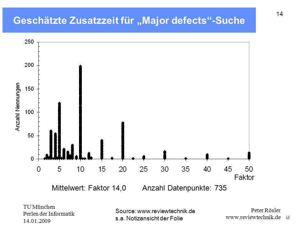 """TU München Perlen der Informatik 14.01.2009 Peter Rösler www.reviewtechnik.de 14 Geschätzte Zusatzzeit für """"Major defects""""-Suche Source: www.reviewtec"""
