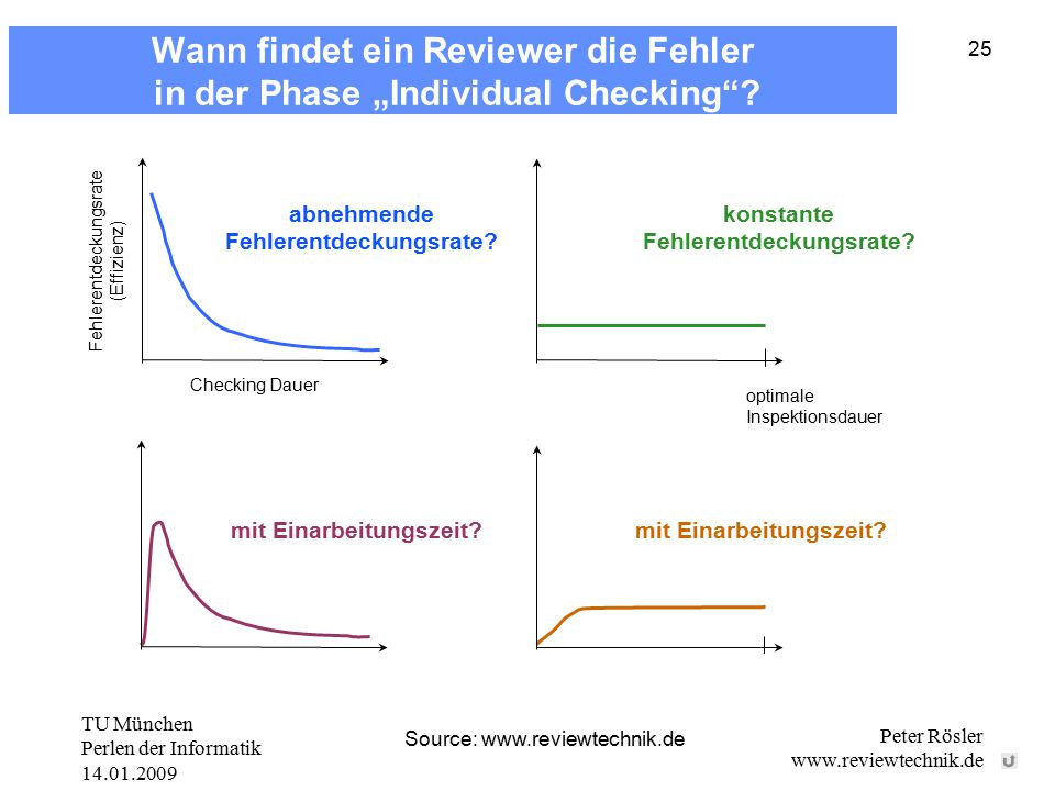 """TU München Perlen der Informatik 14.01.2009 Peter Rösler www.reviewtechnik.de 25 Wann findet ein Reviewer die Fehler in der Phase """"Individual Checking ."""