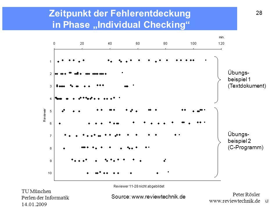 TU München Perlen der Informatik 14.01.2009 Peter Rösler www.reviewtechnik.de 28 Source: www.reviewtechnik.de Übungs- beispiel 1 (Textdokument) Übungs