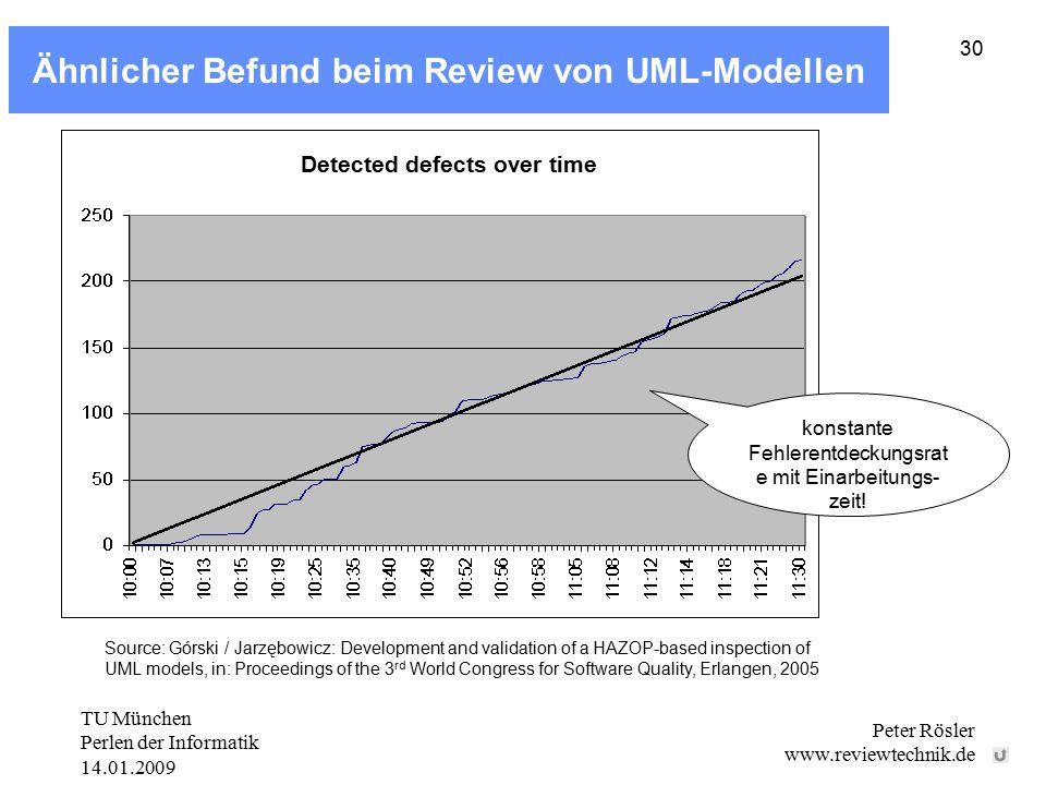 TU München Perlen der Informatik 14.01.2009 Peter Rösler www.reviewtechnik.de 30 Ähnlicher Befund beim Review von UML-Modellen Source: Górski / Jarzęb